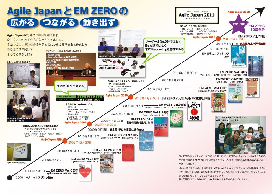 AgileJapan年表