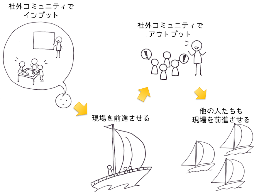 DevLOVE関西_サイクル