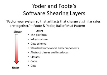 Agile2013_103-RebeccaWB-sharinglayers