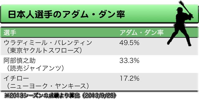 baseball10_日本人選手のアダム・ダン率
