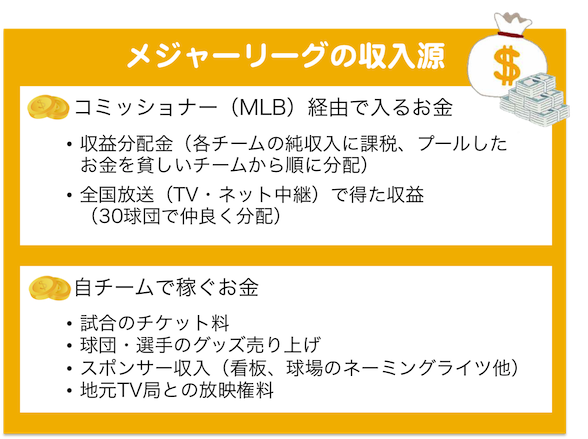 Baseball12_メジャーリーグの収入源