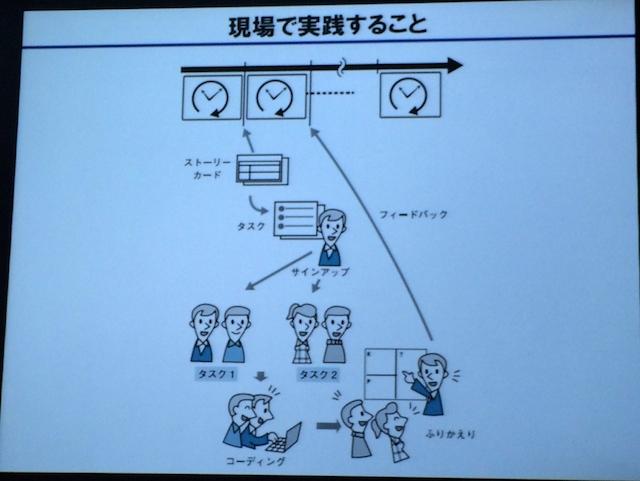 講演スライド(Agile Japan 2014 チュートリアル)