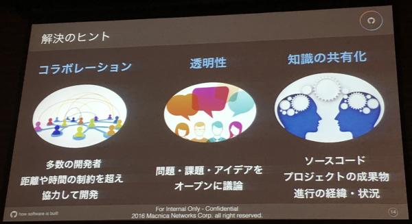 Agile Japan 2016 ランチセッション スライド1
