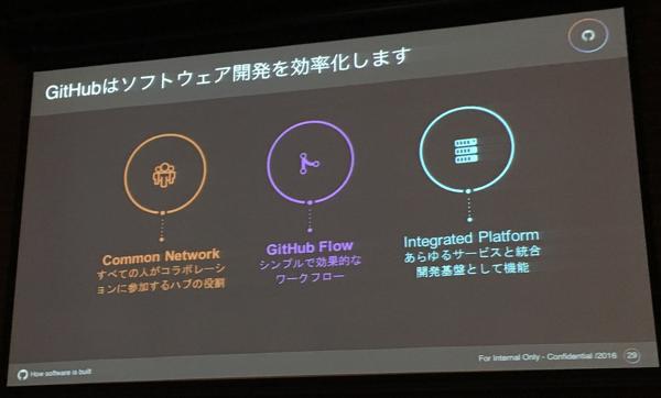 Agile Japan 2016 ランチセッション スライド2