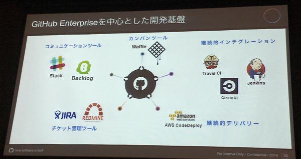 Agile Japan 2016 ランチセッション スライド3