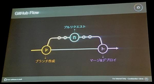 Agile Japan 2016 ランチセッション スライド4